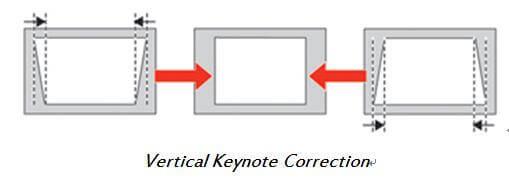 Does Keystone Correction Reduce Resolution 2