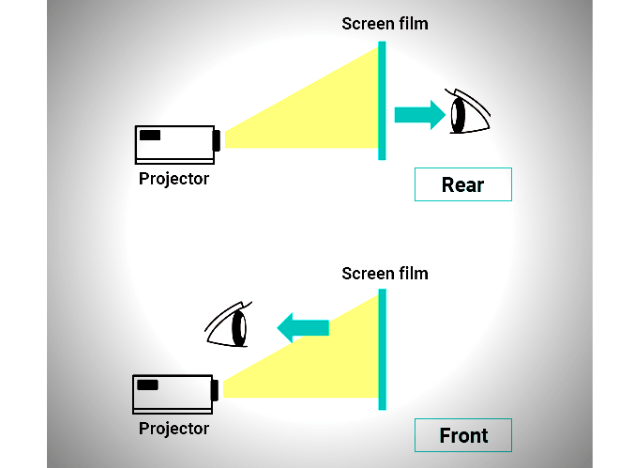 01 Different types of projector Screens 08 Rear Projector Screens