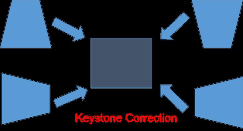 06 Keystone Correction