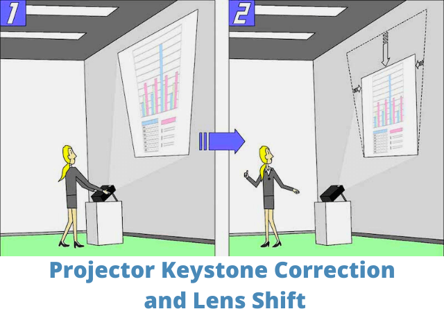06 Projector Keystone Correction and Lens Shift 00