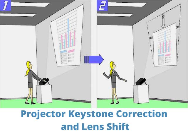 06 Projector Keystone Correction and Lens Shift 00