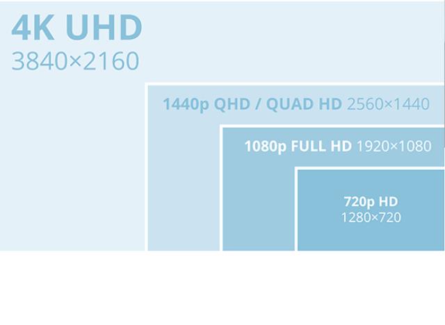 1080p vs 1440p vs 2160p new
