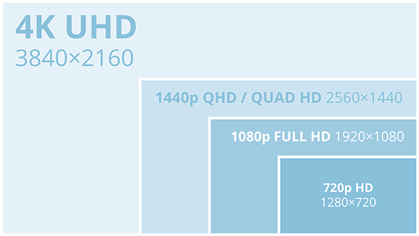 1080p vs 1440p vs 2160p