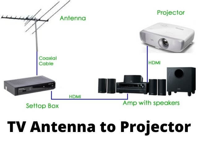 How to Connect a TV Antenna to a Modern Projector